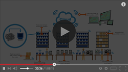 IoT Automated Real-Time Replenishment