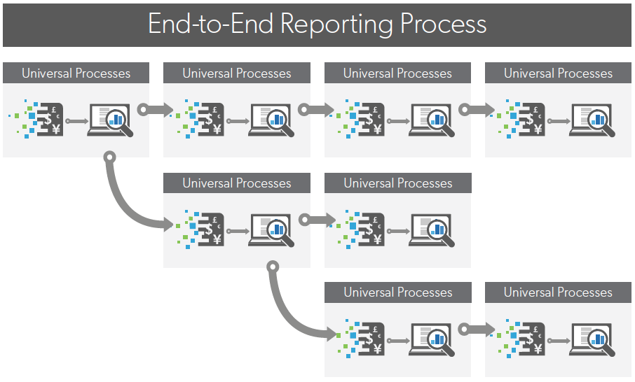 End-to-End Reporting Process