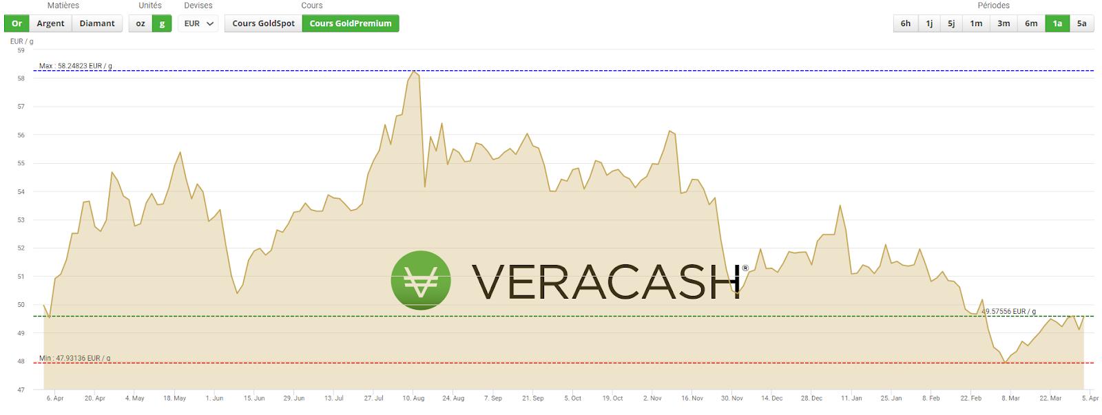 graphique montrant le cours de l'or sur un an