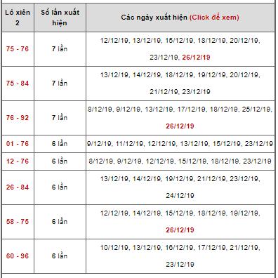 Dự đoán kết quả Lô xiên ngày 27/12/2019