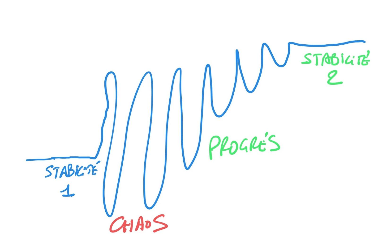 Durant une crise, toute organisation peut progresser puisqu'elle apprend. Le chaos fait ponctuellement baisser la performance, mais elle remonte ensuite très vite pour arriver à une nouvelle stabilité.