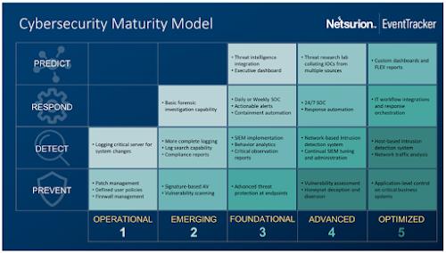 Cybersecurity Maturity Model by Netsurion