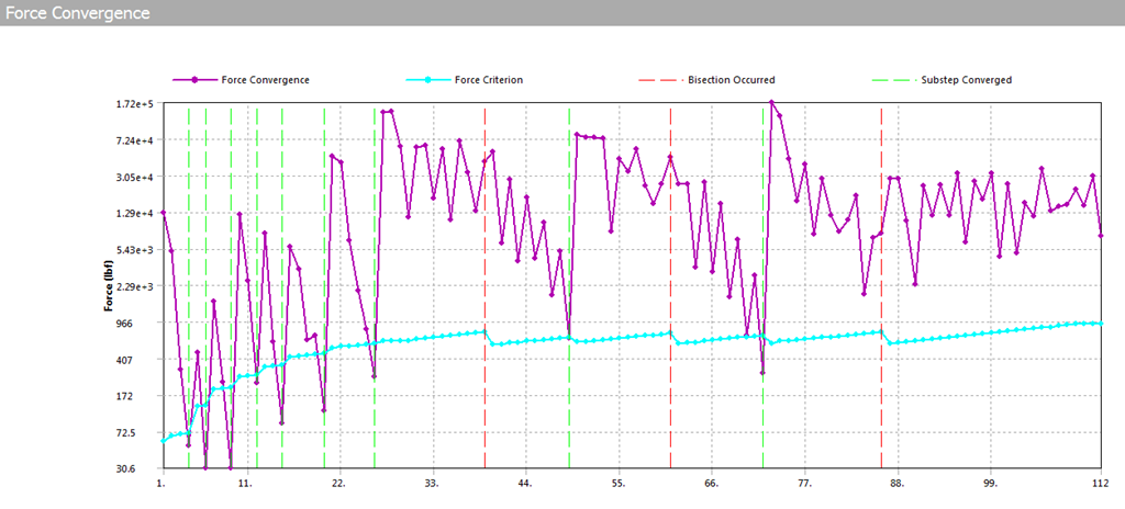 ANSYS график невязок по силам (неуравновешенных сил) в результатах решения (Solution Information)