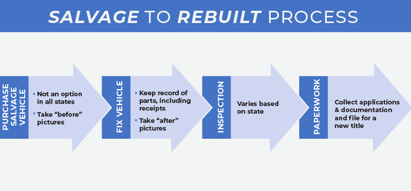 diagram showing steps to get a rebuilt title