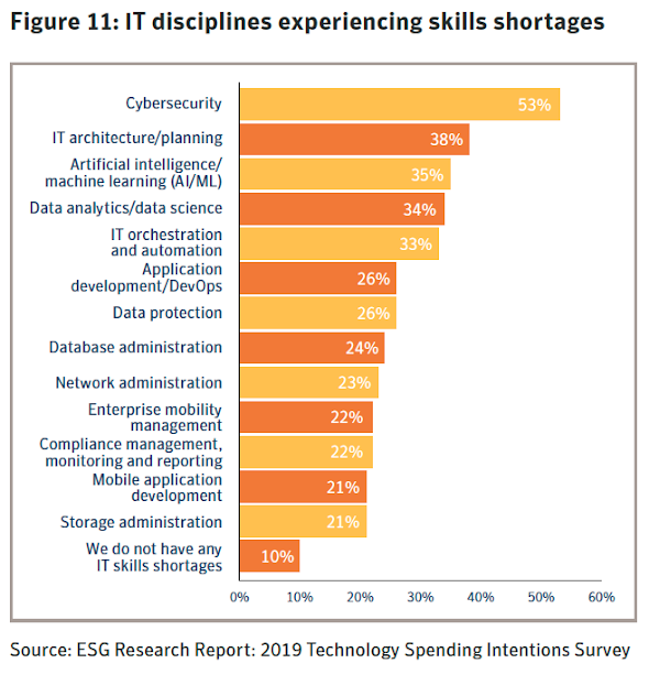 Figure 11: IT disciplines experiencing skills shortages. Source: ESG Research Report: 2019 Technology Spending Intentions Survey