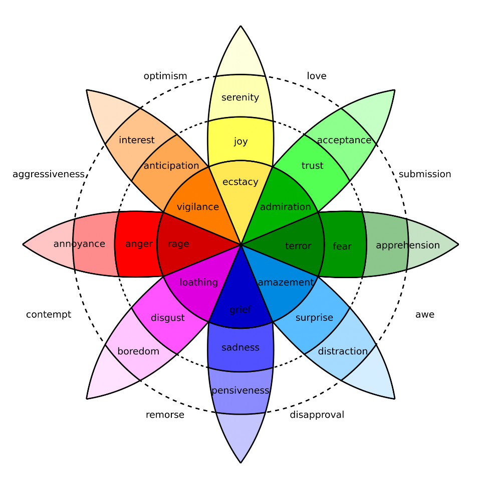 Plutchik-wheel.svg_-1913x1940.jpg