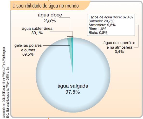 Disponibilidade de água no mundo.png