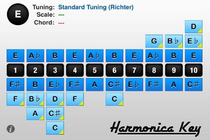 Sơ đồ nốt nhạc kèn Harmonica Diatonic tông E