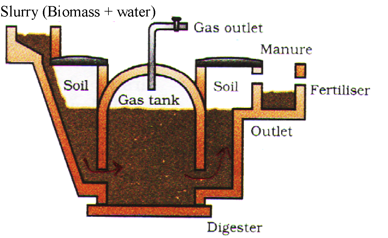 Biogas Digester Diagram In Hindi Plant Anaerobic Improvement The Technology For Using Conventional Sources Of Energy Schematic A Bio Gas