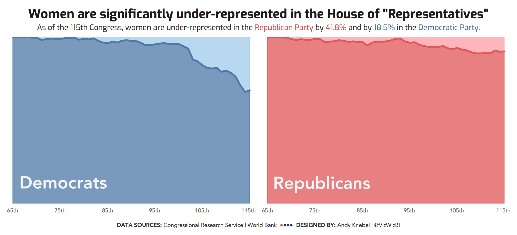 Makeover Monday: The Under-representation of Women in the House of ...