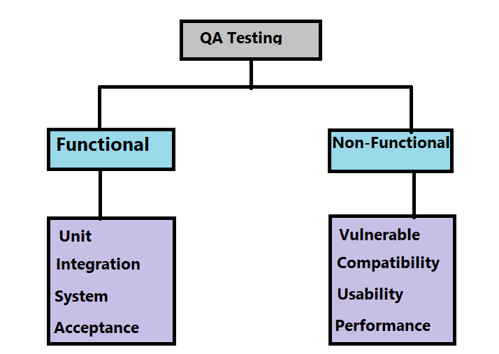 Quality Assurance Methods