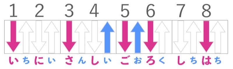 日本一わかりやすいリズムストローク「バラ色の日々よ」