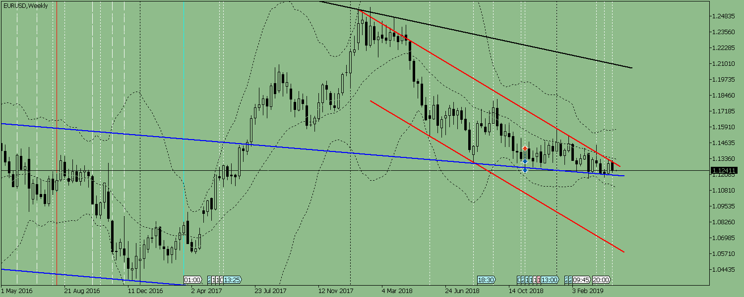 Weekly review for the EUR/USD pair from April 22 to April 27, 2019