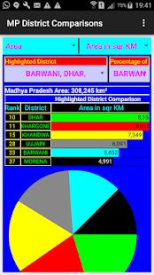MP Districts Comparison