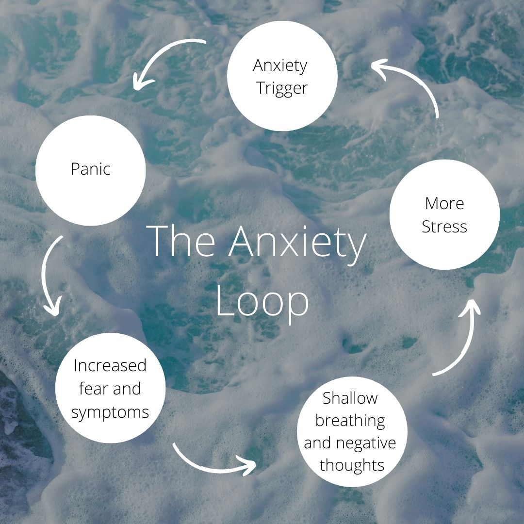 anxiety loop at work