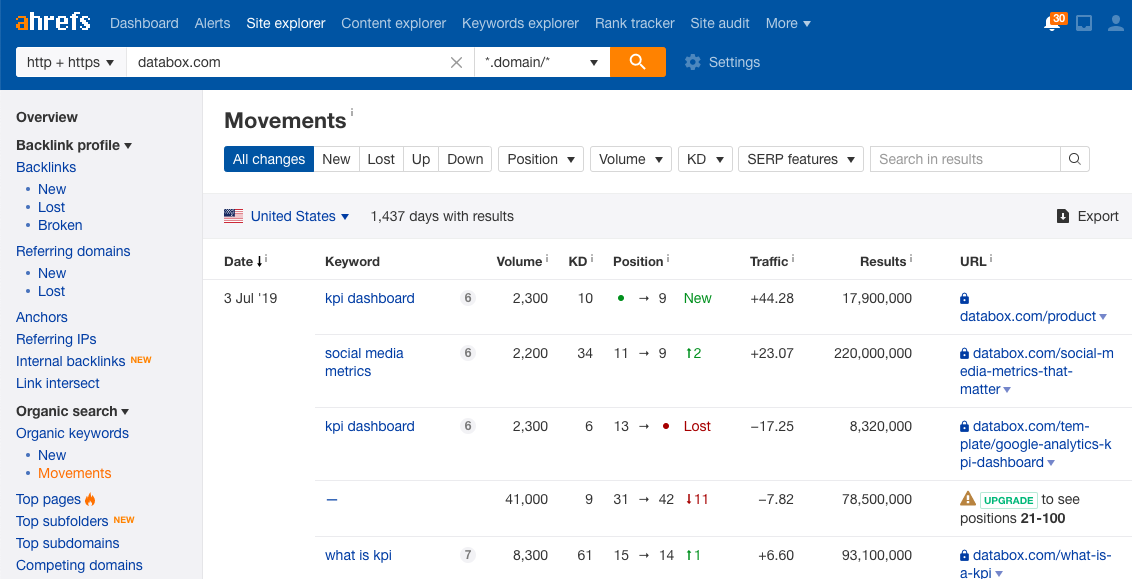 monitor rankings in ahrefs