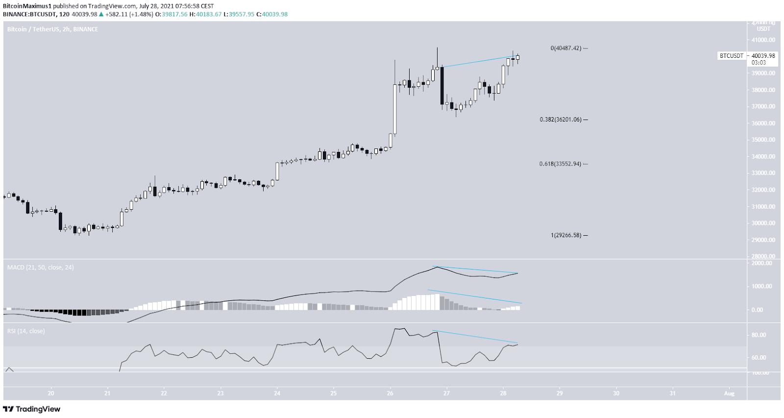 Bitcoin Preis Kurs BTC 2-Stunden-Chart 28.07.2021
