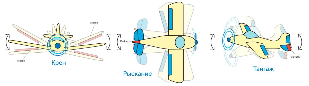 Схема работы дрона