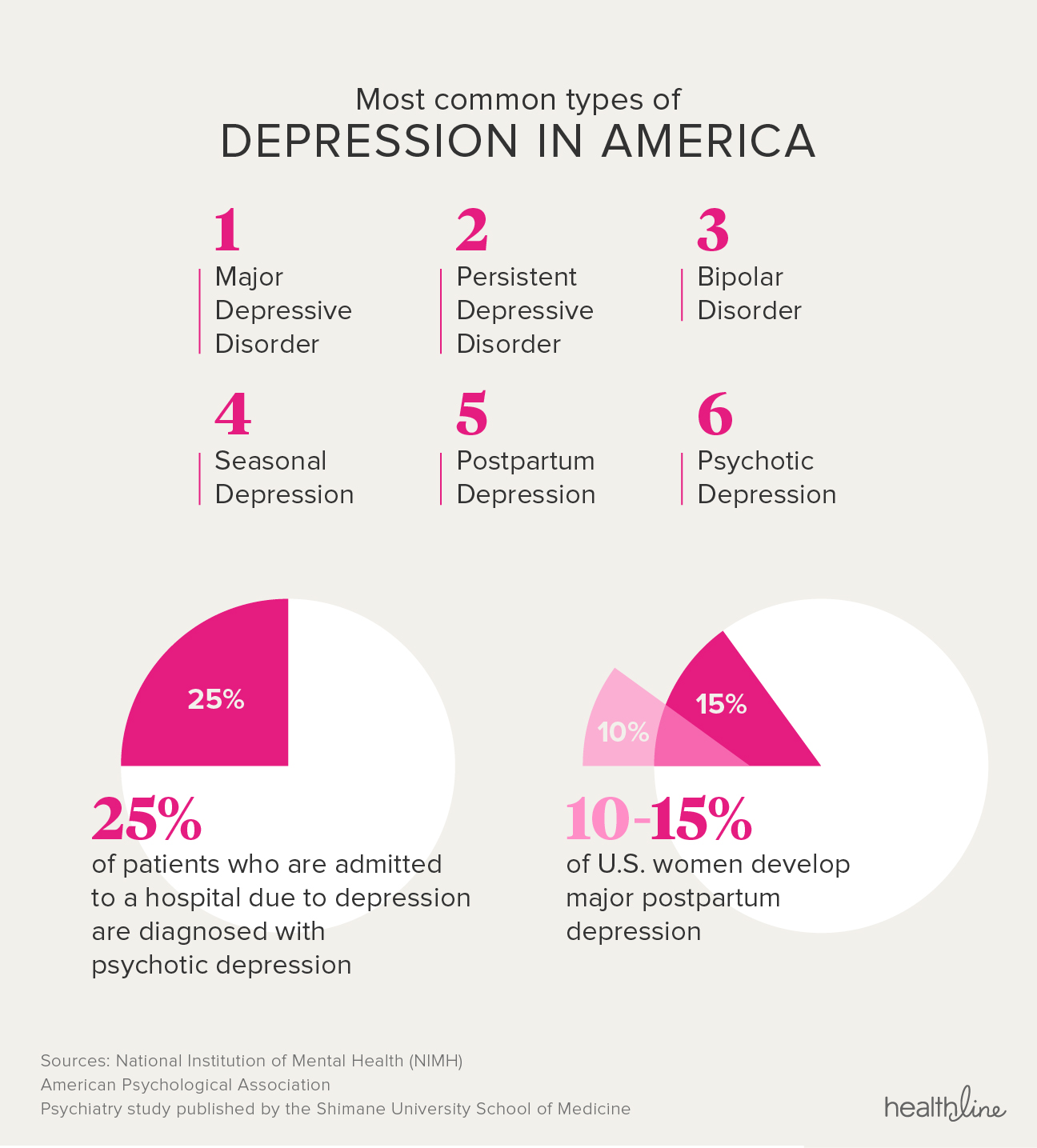 A chart showing the most common types of depression in America.