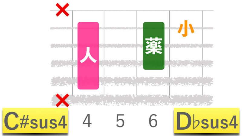 ギターコードC#sus4シーシャープサスフォー|D♭sus4ディーフラットサスフォーの押さえかたダイアグラム表