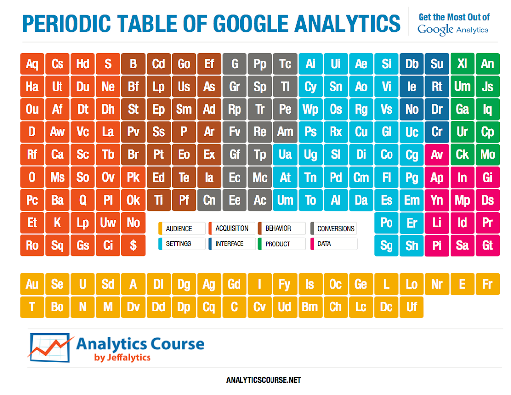 Re-Introducing the Periodic Table of Google Analytics