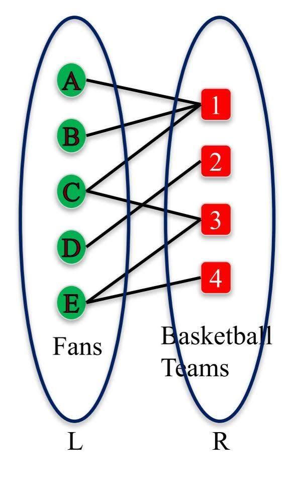 Bipartite Graph