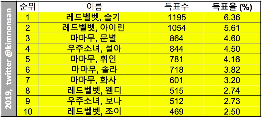 Top 10 Female Idols Voted as Favourite of South Korean Women
