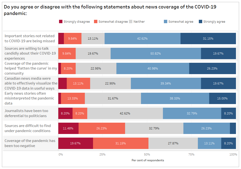 """Chart representing respondents answers to the question """"Do you agree or disagree with the following statements about news coverage of the COVID-19 pandemic?"""" broken down by: Important stories not related to COVID-19 are being missed, sources are willing to talk candidly about their COVID-19 experiences, coverage of the pandemic helped """"flatten the curve"""" in my community, Canadian news media were able to effectively visualize the COVID-19 data in useful ways, early news stories often misinterpreted the pandemic data, journalists have been too deferential to politicians, sources are difficult to find under pandemic conditions and coverage of the pandemic has been too negative."""