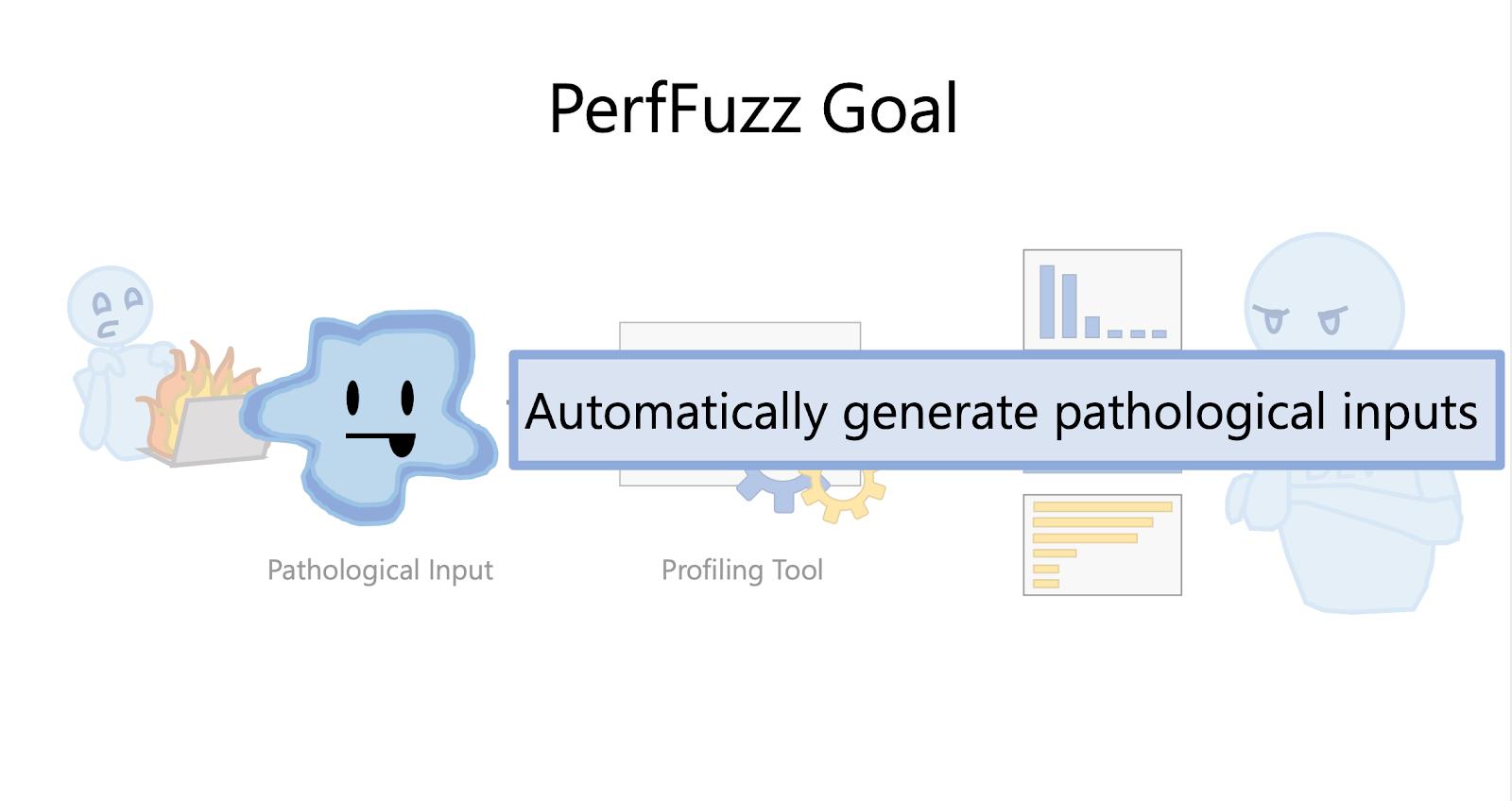 PerfFuzz Goal