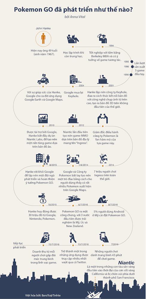 [Infographic] Lịch sử phát triển của Pokemon GO