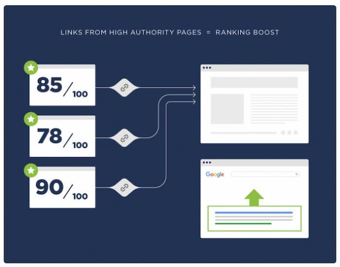 Xây dựng liên kết là một trong những loại kỹ thuật SEO mạnh mẽ nhất được sử dụng để tăng khả năng hiển thị tìm kiếm.