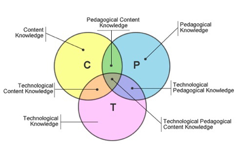 venn diagram pedagogy content technology.jpg-2.jpg