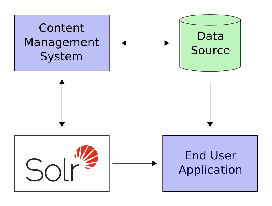 A Quick Overview | Apache Solr Reference Guide 6.6
