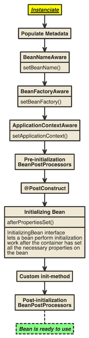 Spring Bean Creation Lifecycle