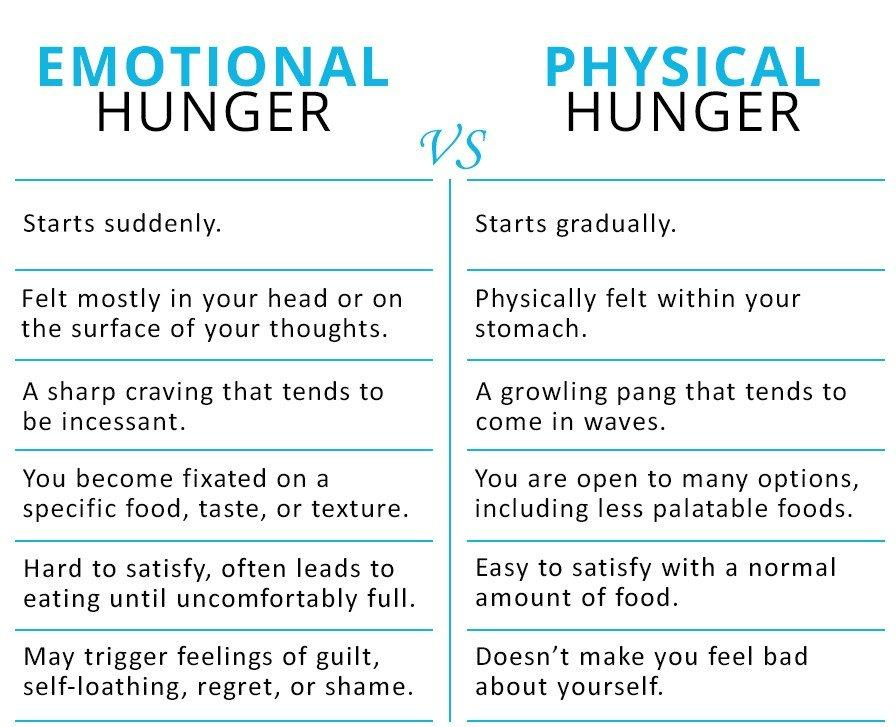 emotional versus physical hunger cravings