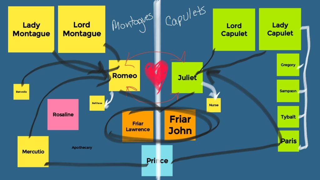 Jamboard lesson plan - sorting wall