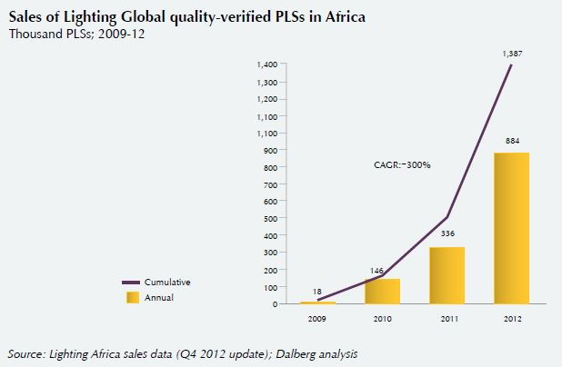 sales of lighting global quality-verified PLSs in Africa.JPG