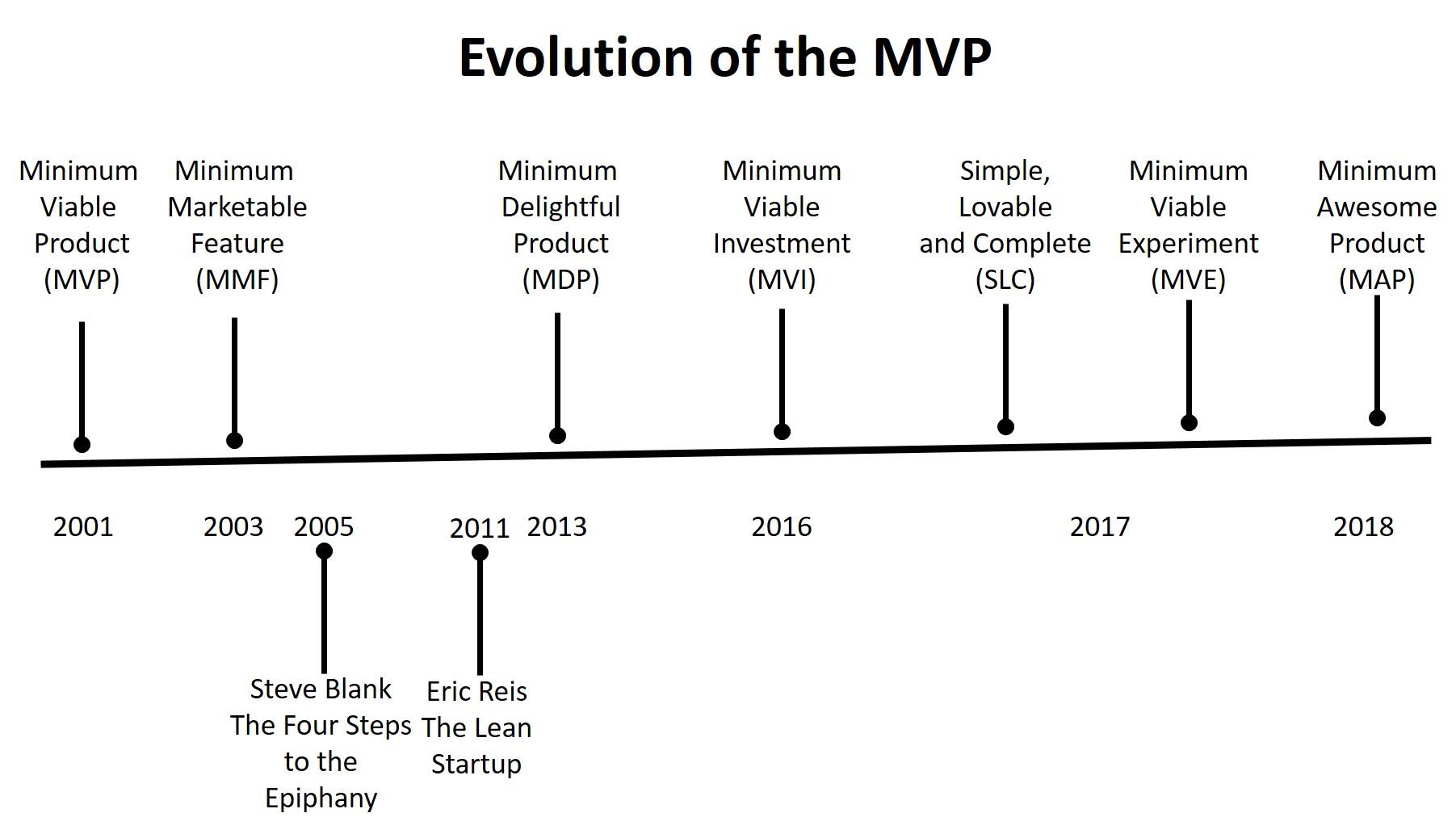 Minimum Viable Product Evolution