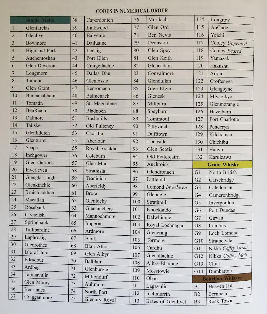 SMWS - List