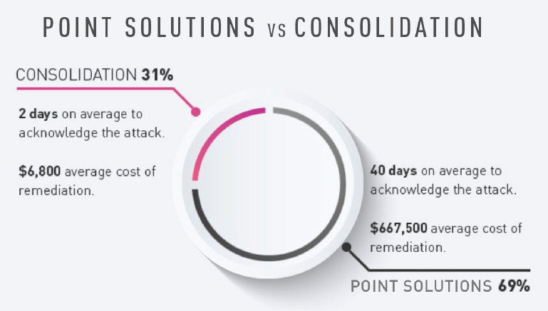 Point Solutions vs Consolidation