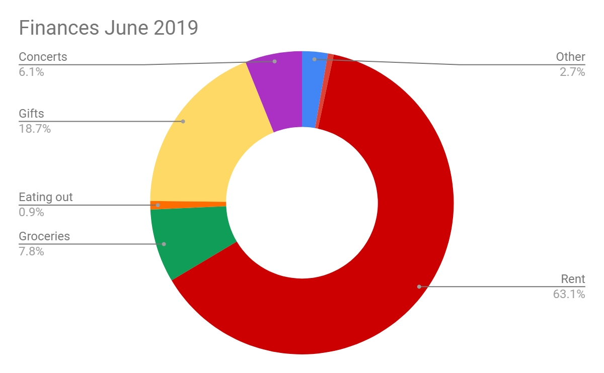 Festivals, Birthdays, and Relaxation June Financial Report
