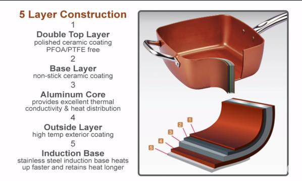 copper chef 5-layer constructio