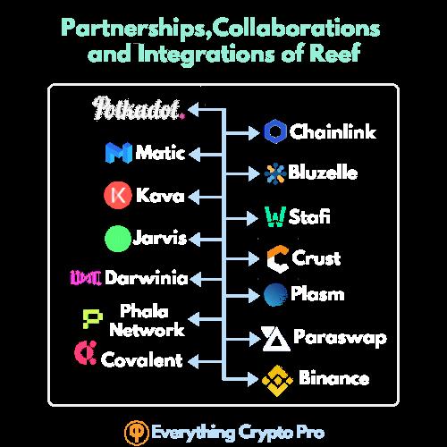 Reff Finance collaborations