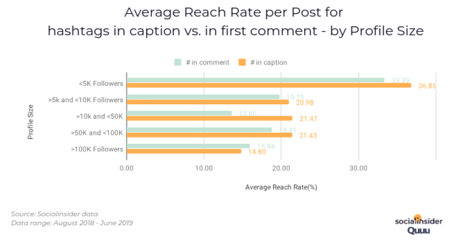 Average Reach Rate per Post for hashtags in caption vs. in first comment - by Profile Size. Source: Socialinsider