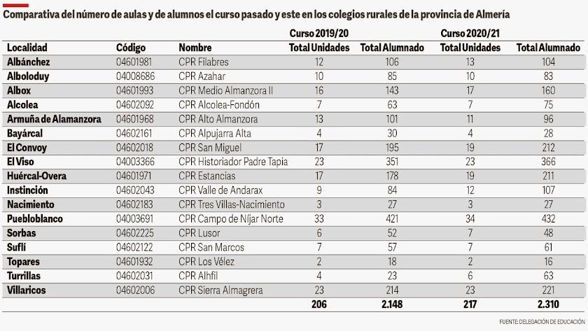 Lista de alumnos en los colegios rurales.