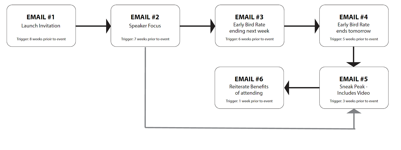 E-Mail Automation Flow Graph