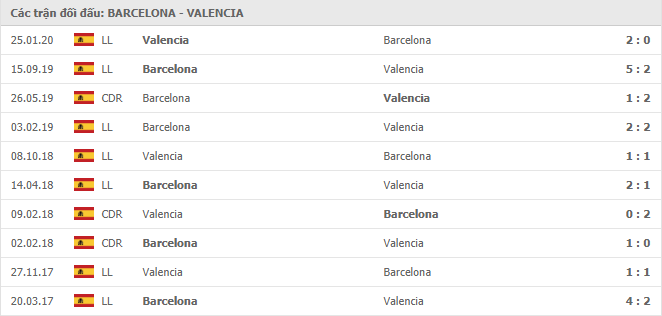 Lịch sử đối đầu Barcelona vs Valencia trong 10 trận gần nhất
