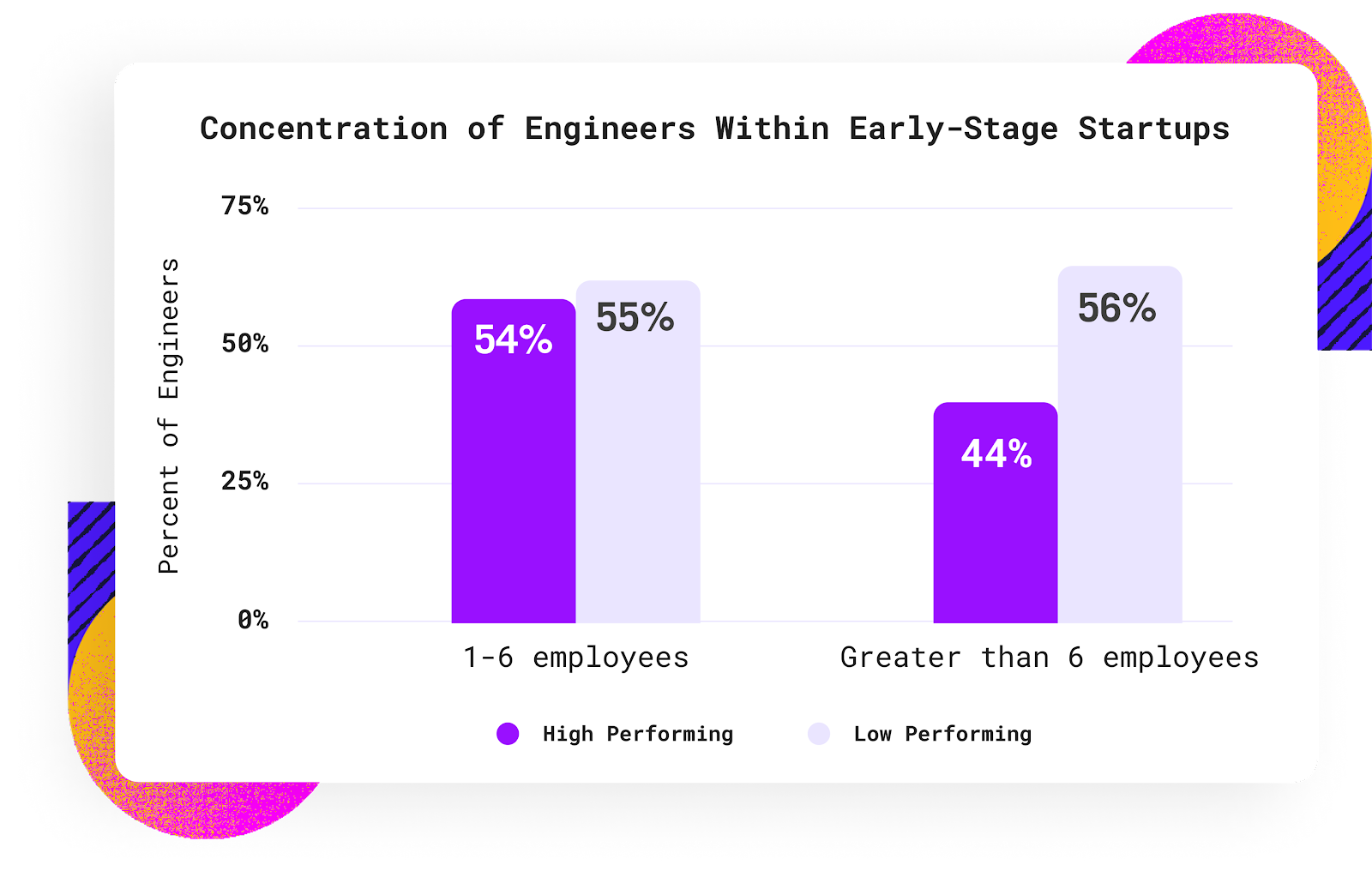 bar chart with concentration of engineers within early-stage startups data