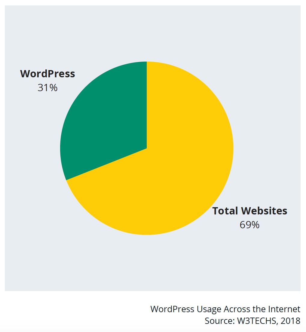 WordPress Usage Across the Internet. Source: W3TECHS, 2018