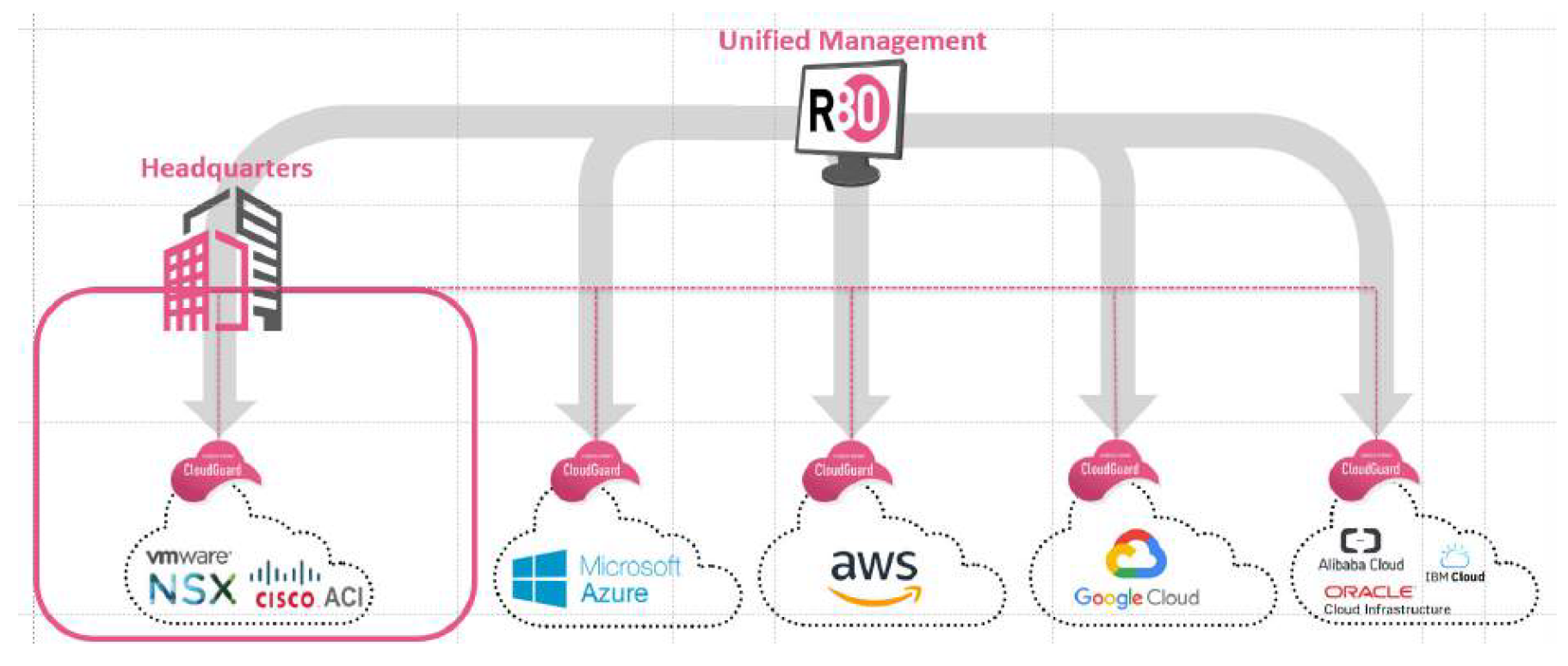 Figure 7: Check Point R80 Security Management Ser ver for Unified Management